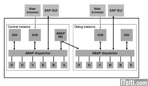 AS ABAP Architecture & Process