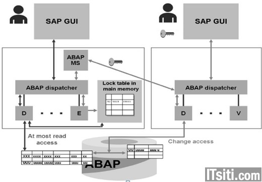 lock objects abap