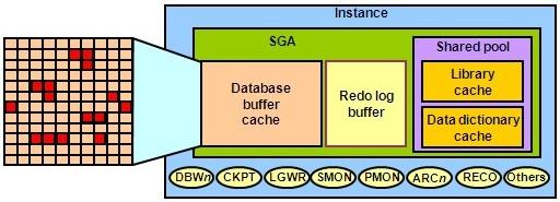Kết quả hình ảnh cho Data buffer cache