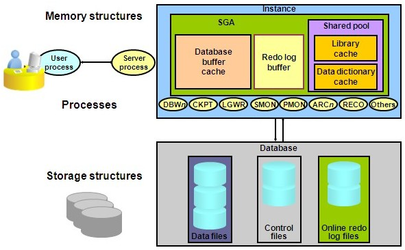 http://itsiti.com/wp-content/uploads/2010/12/Oracle Database Server Structure.jpg