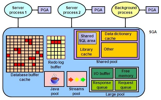 http://itsiti.com/wp-content/uploads/2010/12/Oracle Memory Database Structure.jpg